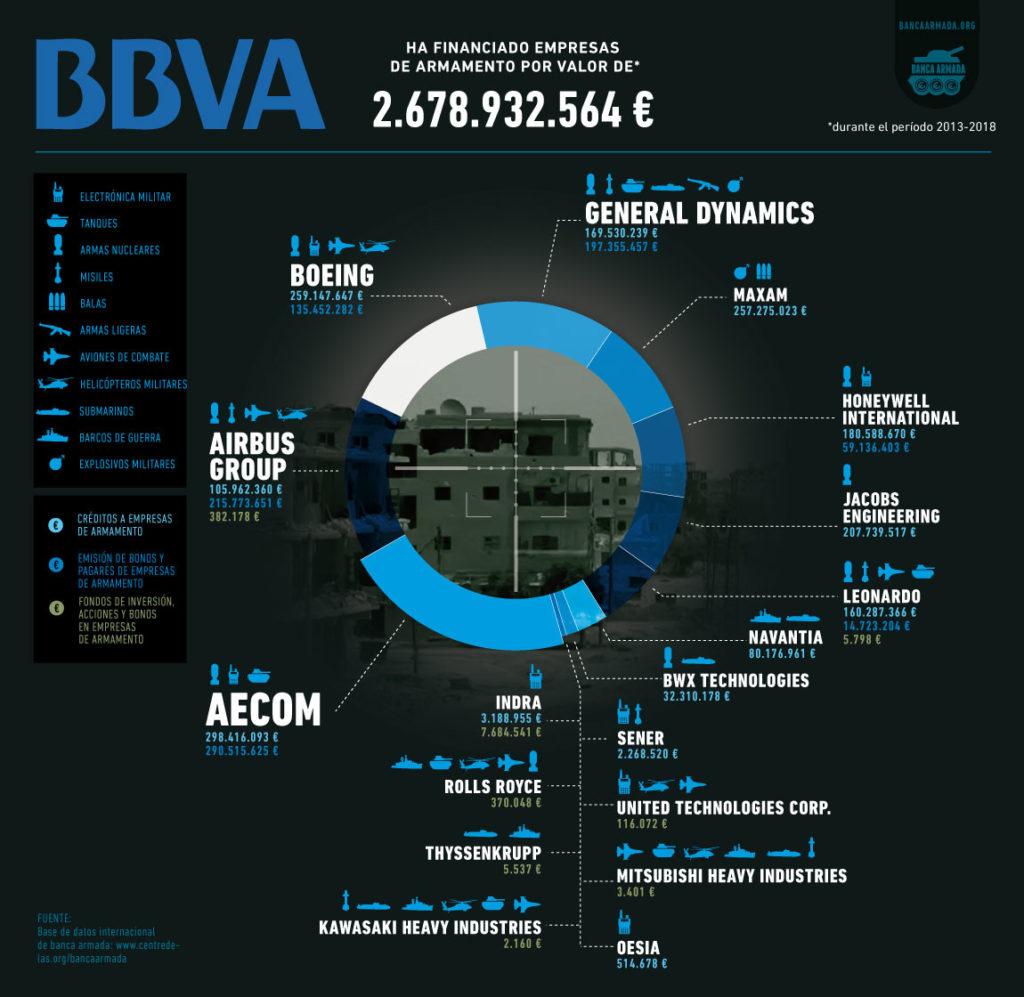 Financiación a empresas de armamento 2013-2018